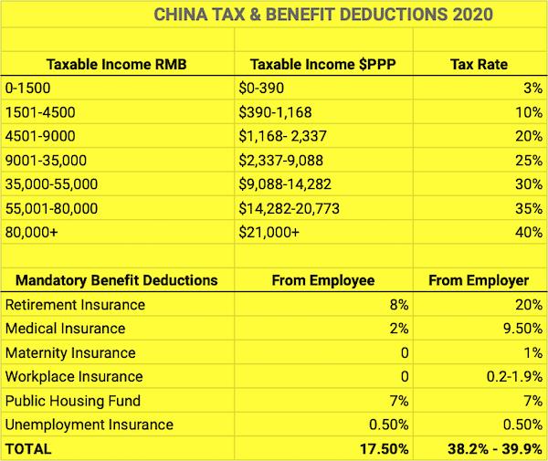 China taxes