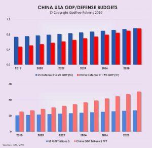 China US defense budgets