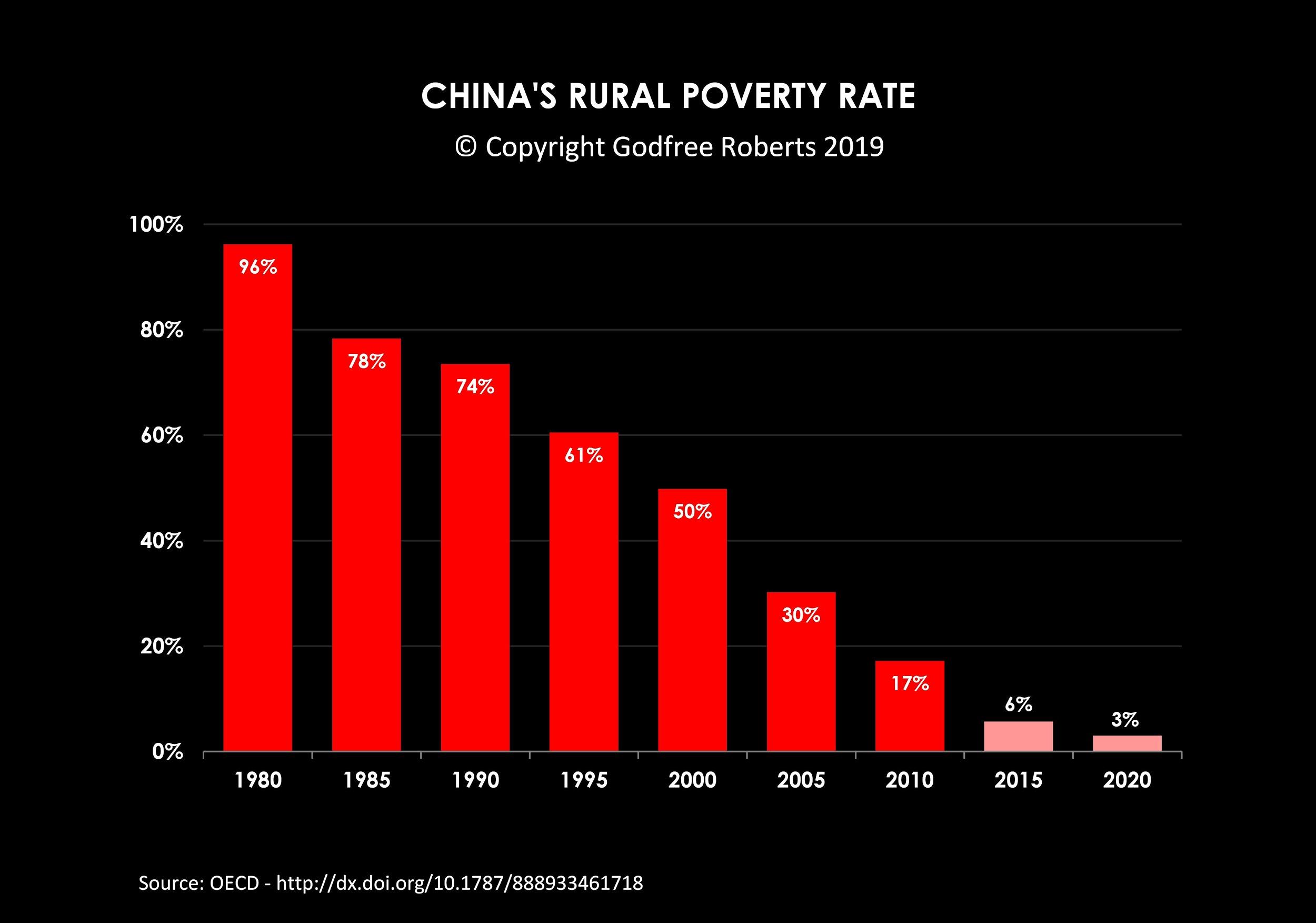 CHINA DREAMS OF Gini