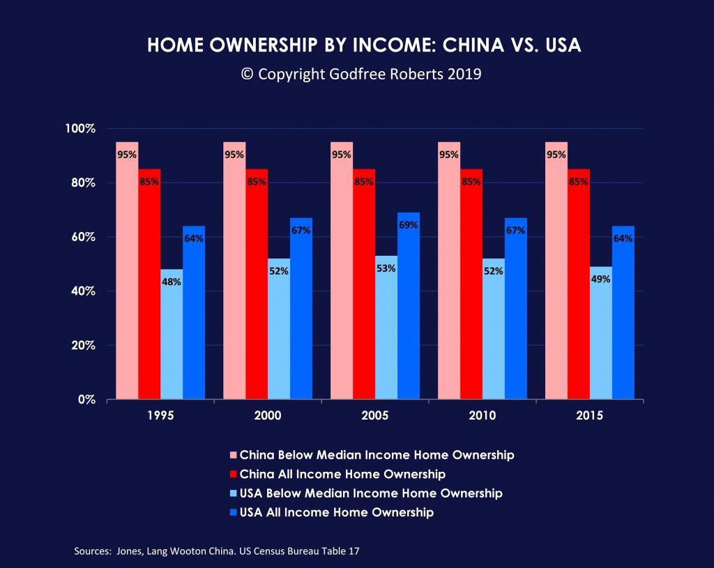 China US Home Ownership