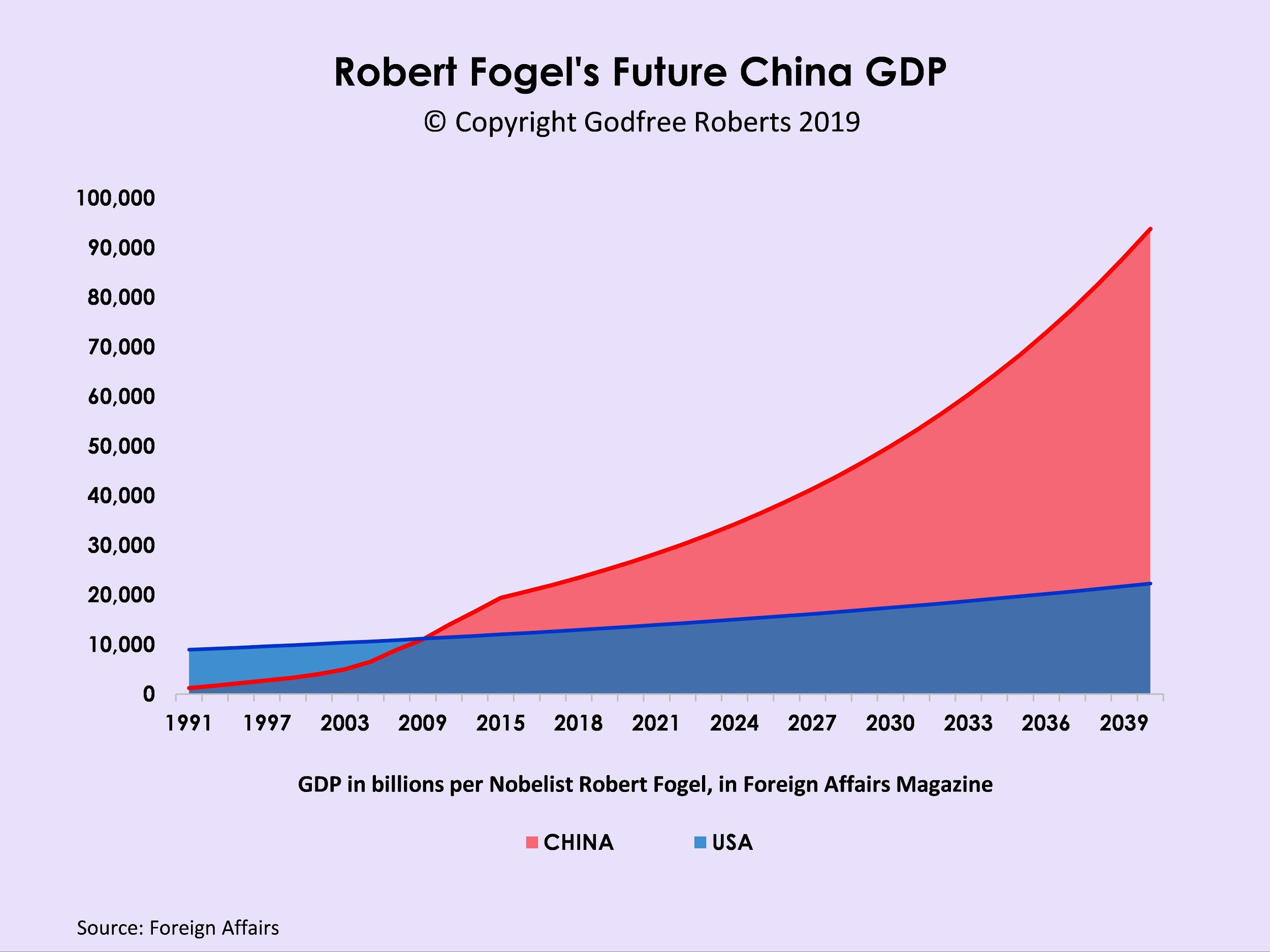 China in 2025