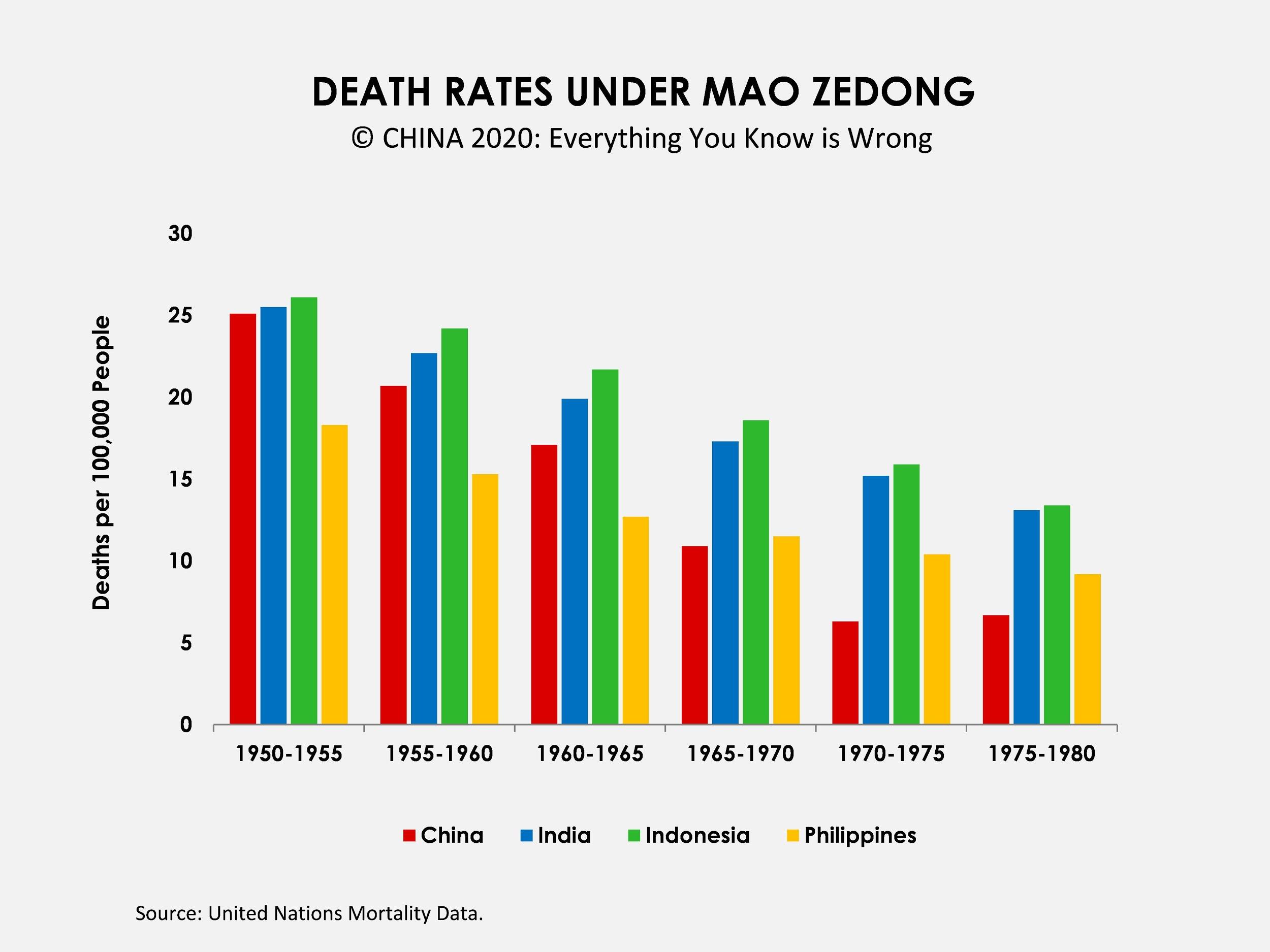 Mao's Great Proletarian Cultural Revolution