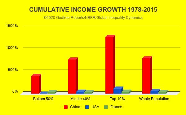 China Income Growth