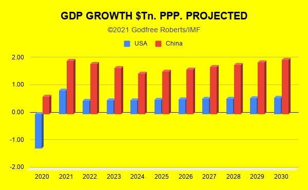 GDP GROWTH CHINA USA