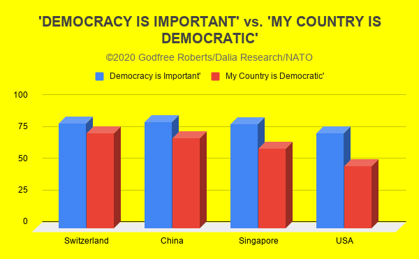 'DEMOCRACY IS IMPORTANT' vs. 'MY COUNTRY IS DEMOCRATIC'